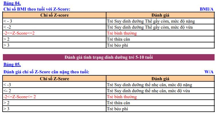 Bảng đánh giá tình trạng dinh dưỡng trẻ em theo Z-Score